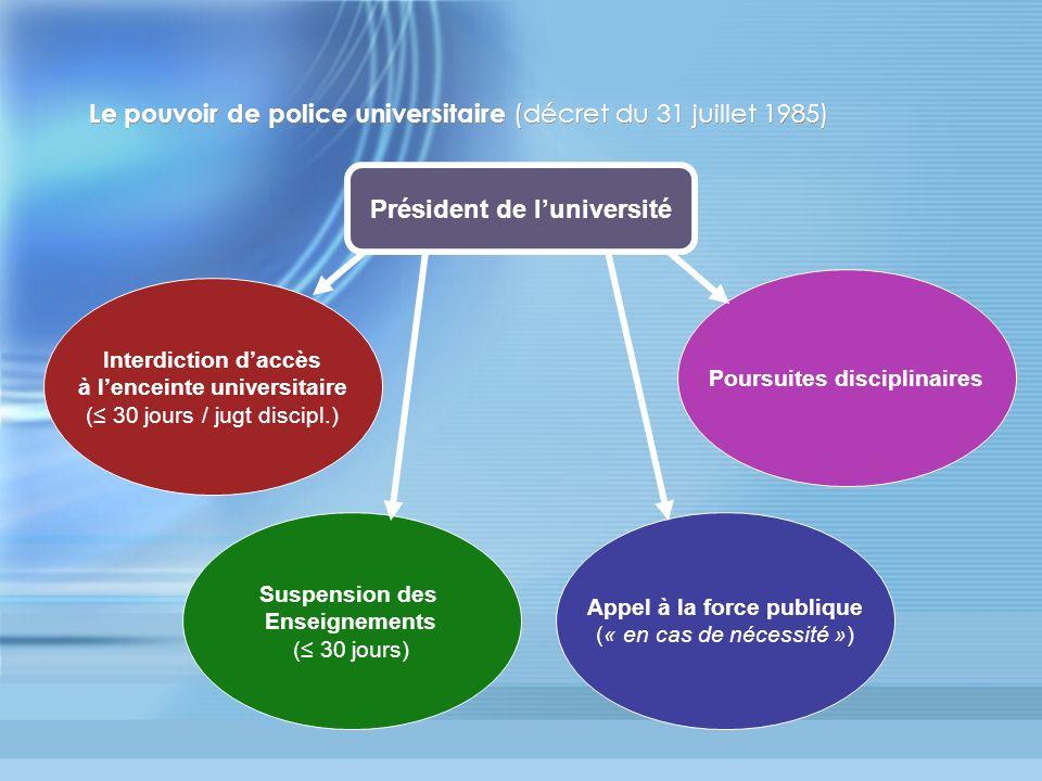 Le pouvoir de police universitaire (décret du 31 juillet 1985) Président de luniversité Interdiction daccès à lenceinte universitaire ( 30 jours / jug