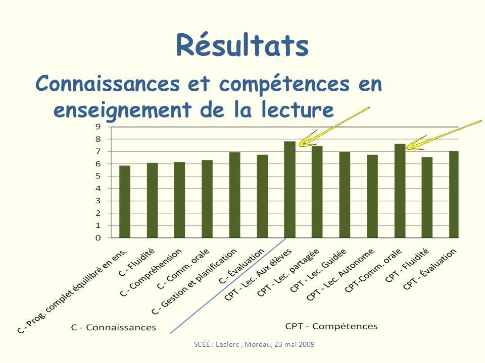 Résultats Connaissances et compétences en enseignement de la lecture SCÉÉ : Leclerc, Moreau, 23 mai 2009