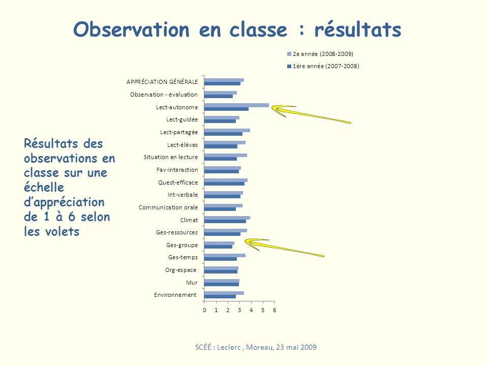 Observation en classe : résultats Résultats des observations en classe sur une échelle dappréciation de 1 à 6 selon les volets SCÉÉ : Leclerc, Moreau,