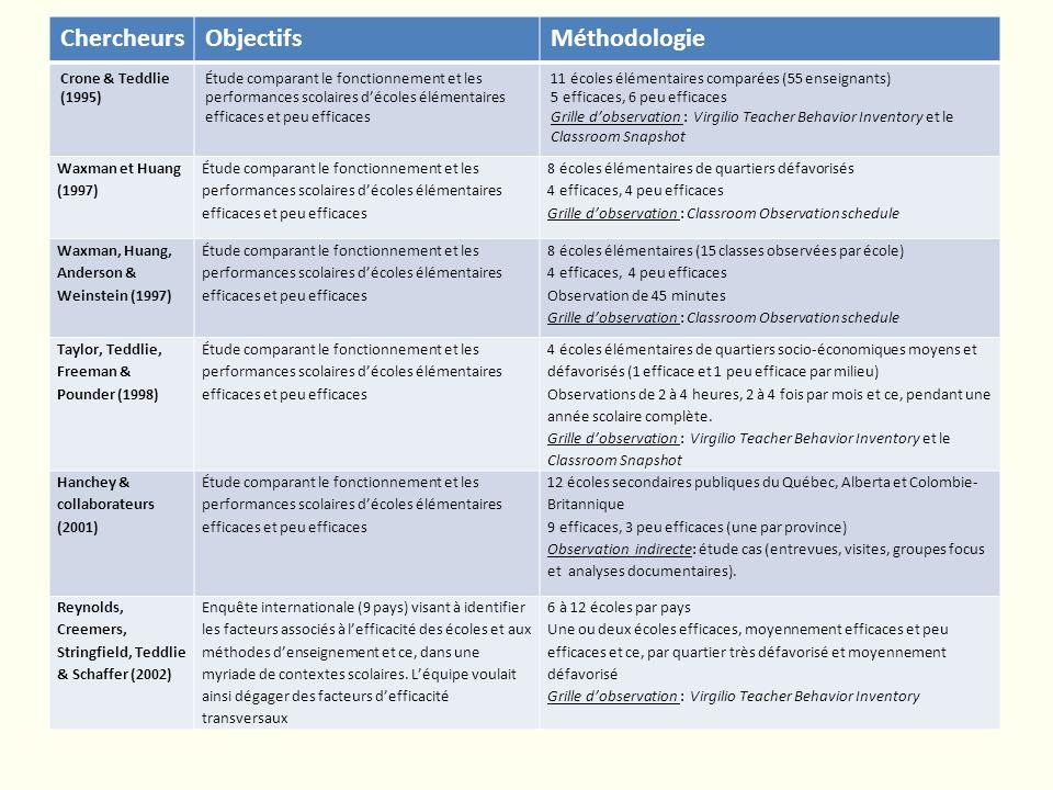 ChercheursObjectifsMéthodologie Crone & Teddlie (1995) Étude comparant le fonctionnement et les performances scolaires décoles élémentaires efficaces