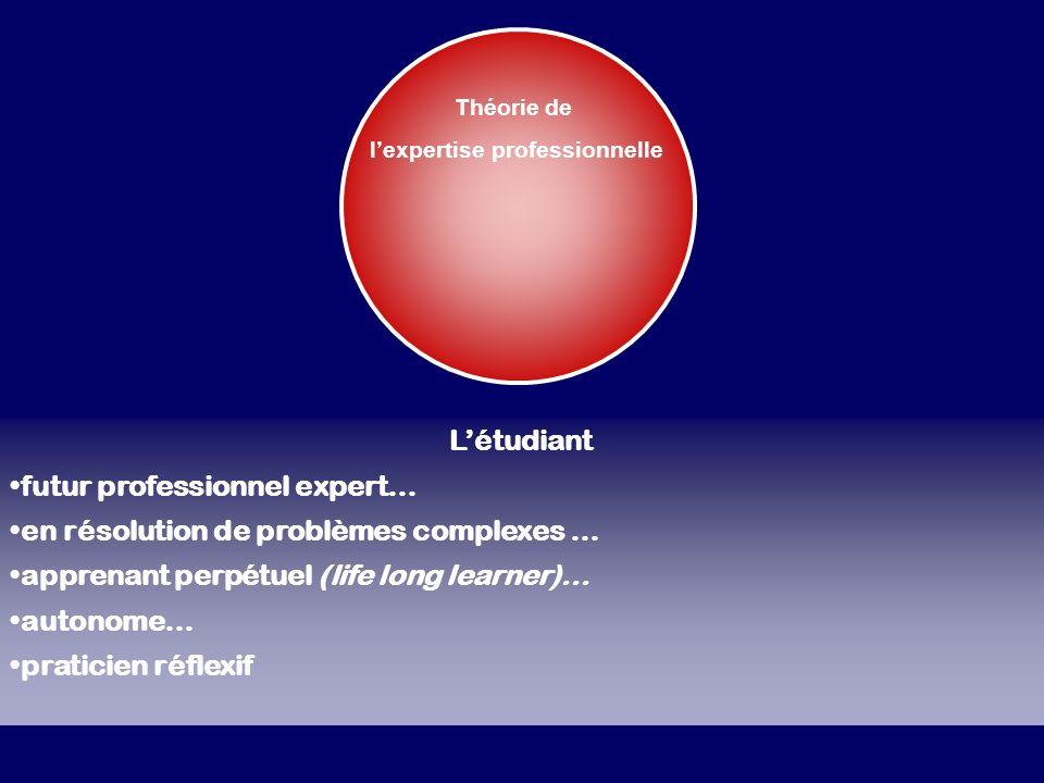 Théorie de lexpertise professionnelle Létudiant futur professionnel expert… en résolution de problèmes complexes … apprenant perpétuel (life long lear