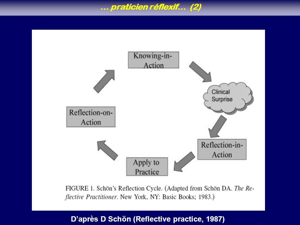… praticien réflexif… (2) Daprès D Schön (Reflective practice, 1987)