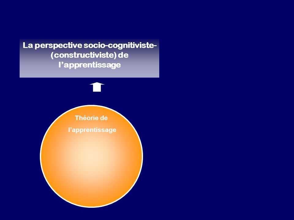 Théorie de lapprentissage La perspective socio-cognitiviste- (constructiviste) de lapprentissage