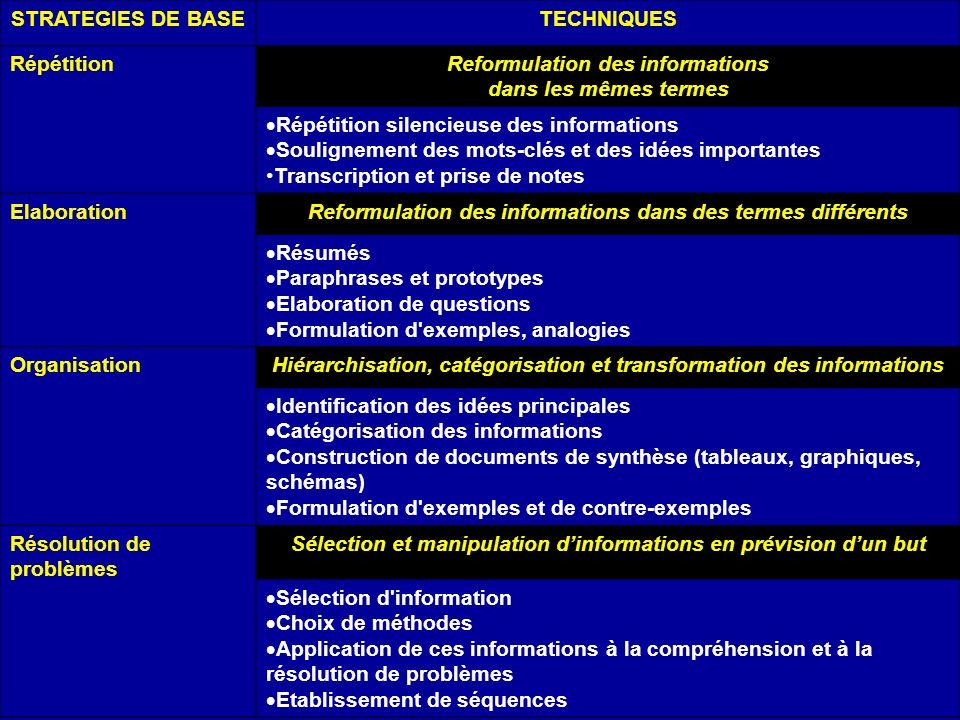 STRATEGIES DE BASETECHNIQUES RépétitionReformulation des informations dans les mêmes termes Répétition silencieuse des informations Soulignement des m