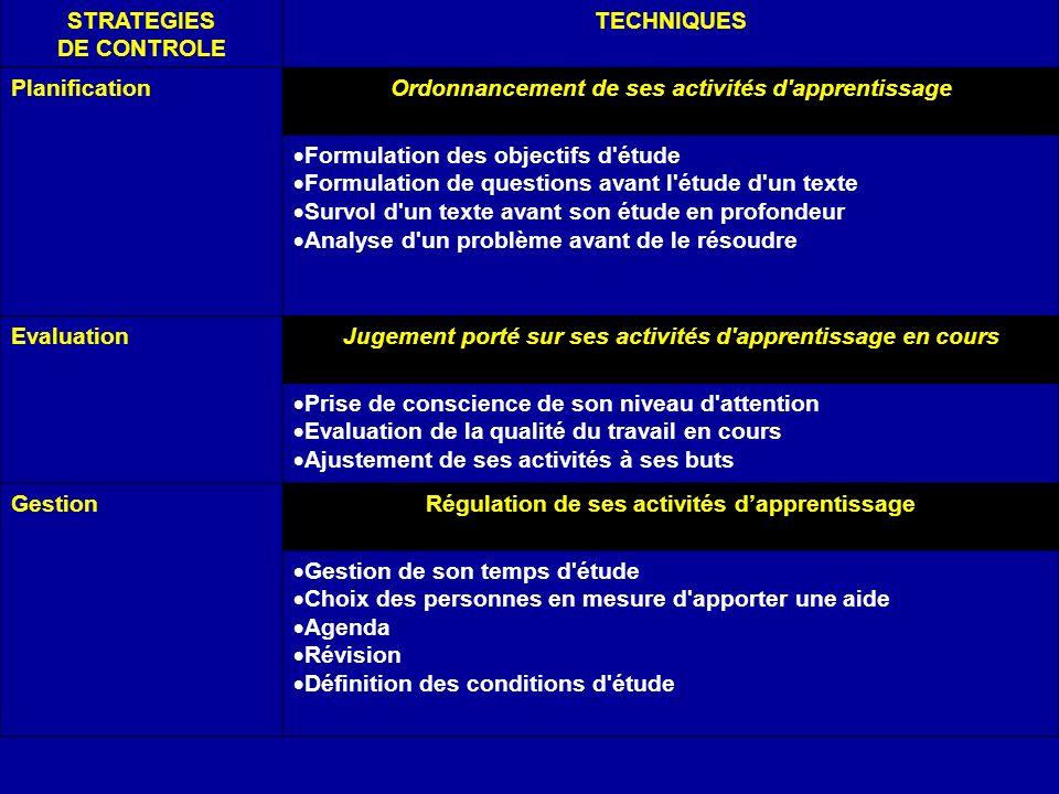 STRATEGIES DE CONTROLE TECHNIQUES PlanificationOrdonnancement de ses activités d'apprentissage Formulation des objectifs d'étude Formulation de questi