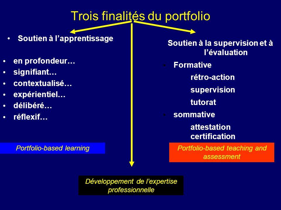 Trois finalités du portfolio Soutien à lapprentissage en profondeur… signifiant… contextualisé… expérientiel… délibéré… réflexif… Portfolio-based lear