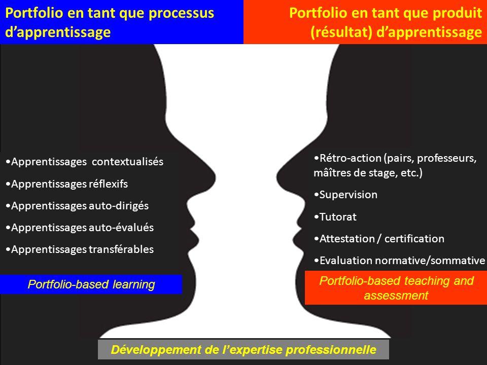 Apprentissages contextualisés Apprentissages réflexifs Apprentissages auto-dirigés Apprentissages auto-évalués Apprentissages transférables Portfolio-
