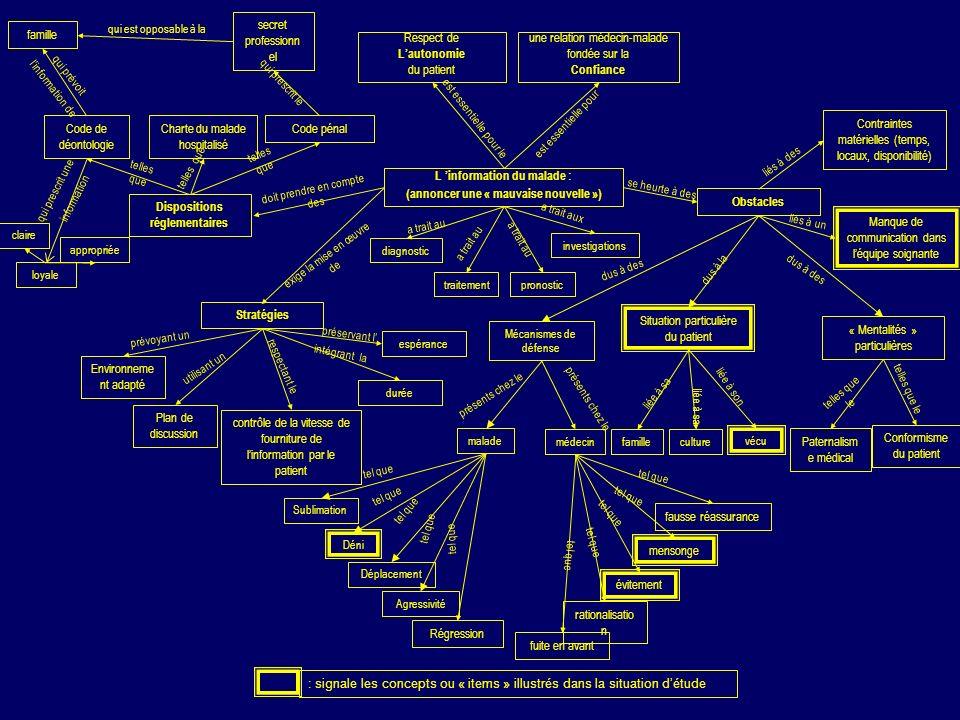 L information du malade : (annoncer une « mauvaise nouvelle ») Obstacles Mécanismes de défense Situation particulière du patient « Mentalités » partic