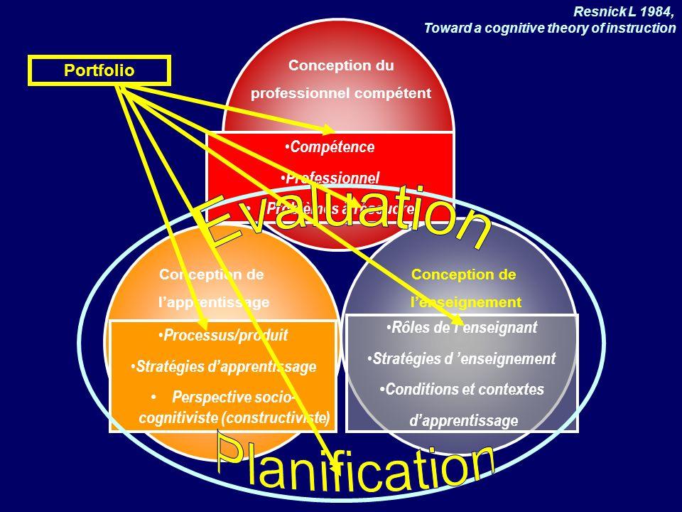 Conception du professionnel compétent Conception de lenseignement Conception de lapprentissage Compétence Professionnel Problèmes à résoudre Processus