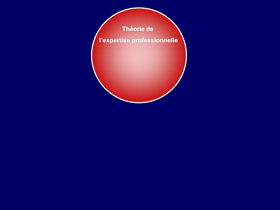 Savoirs théoriques disciplinaires académiques culturels déclaratifs Savoirs pratiques pragmatiques stratégiques expérientiels procéduraux Base de connaissances Savoir-agir complexe mobilisation de ressources internes externes schémas opératoires Services judicieux et réfléchis Situations uniques, floues et complexes Conflits de valeurs Problèmes éthiques Schön, 1983.