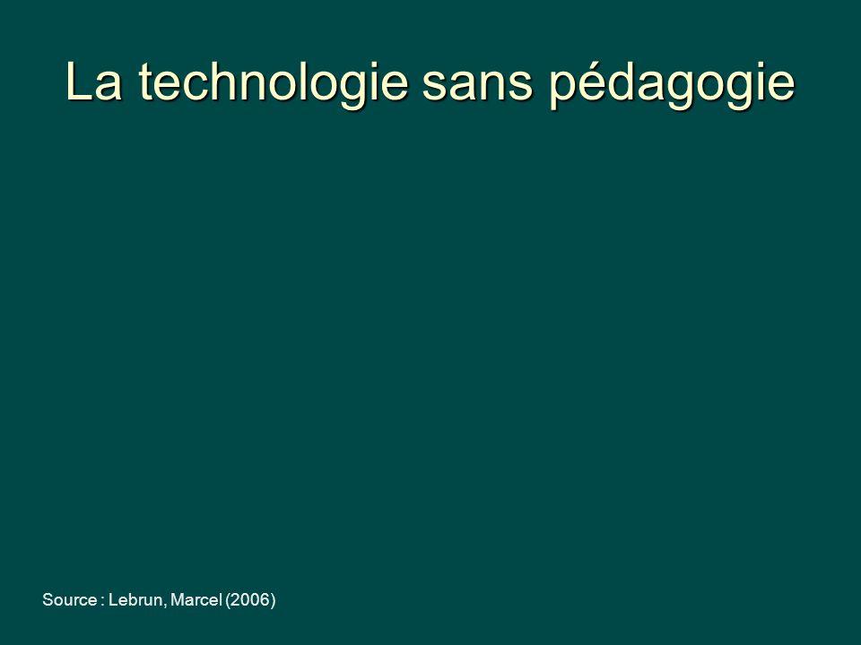Faire comme avant… ou innover? Source : Lebrun, Marcel (2006)