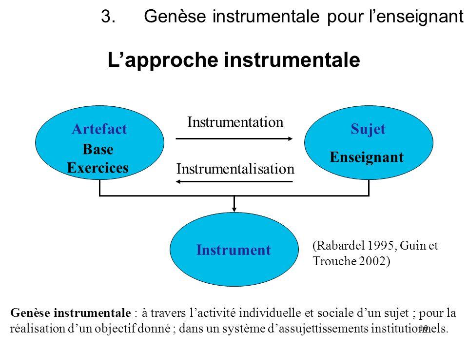 10 3.Genèse instrumentale pour lenseignant Lapproche instrumentale ArtefactSujet Instrument Instrumentation Instrumentalisation Base Exercices Enseign