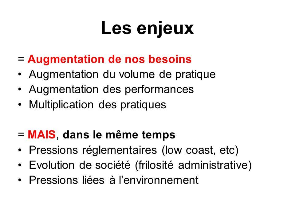 Les enjeux = Augmentation de nos besoins Augmentation du volume de pratique Augmentation des performances Multiplication des pratiques = MAIS, dans le