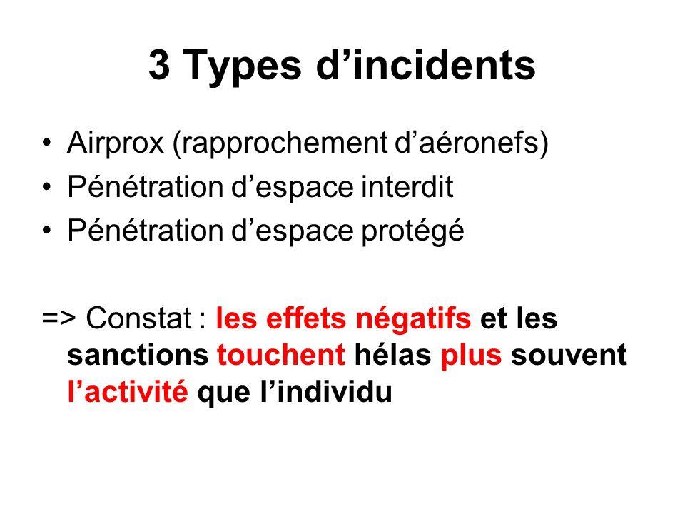 3 Types dincidents Airprox (rapprochement daéronefs) Pénétration despace interdit Pénétration despace protégé => Constat : les effets négatifs et les