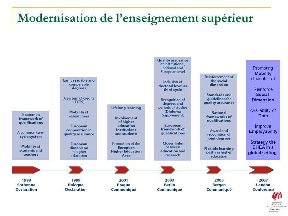 Modernisation de lenseignement supérieur Promoting Mobility student/staff Reinforce Social Dimension Availability of Data Improve Employability Strate