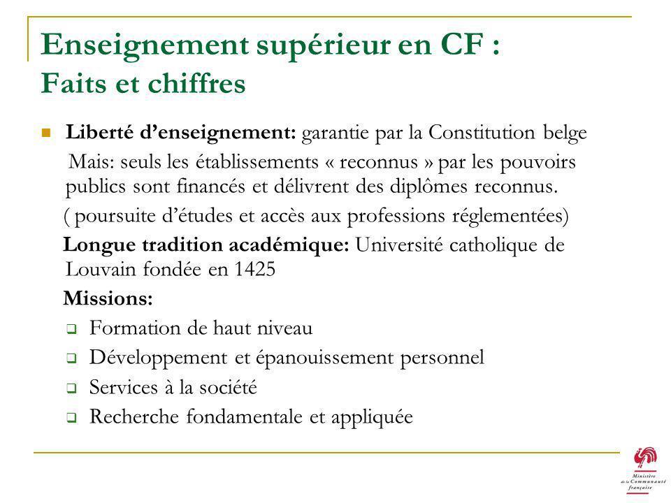 Enseignement supérieur en CF : Faits et chiffres Liberté denseignement: garantie par la Constitution belge Mais: seuls les établissements « reconnus » par les pouvoirs publics sont financés et délivrent des diplômes reconnus.
