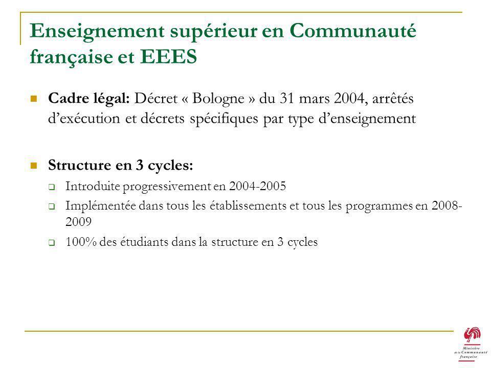 Enseignement supérieur en Communauté française et EEES Cadre légal: Décret « Bologne » du 31 mars 2004, arrêtés dexécution et décrets spécifiques par type denseignement Structure en 3 cycles: Introduite progressivement en 2004-2005 Implémentée dans tous les établissements et tous les programmes en 2008- 2009 100% des étudiants dans la structure en 3 cycles