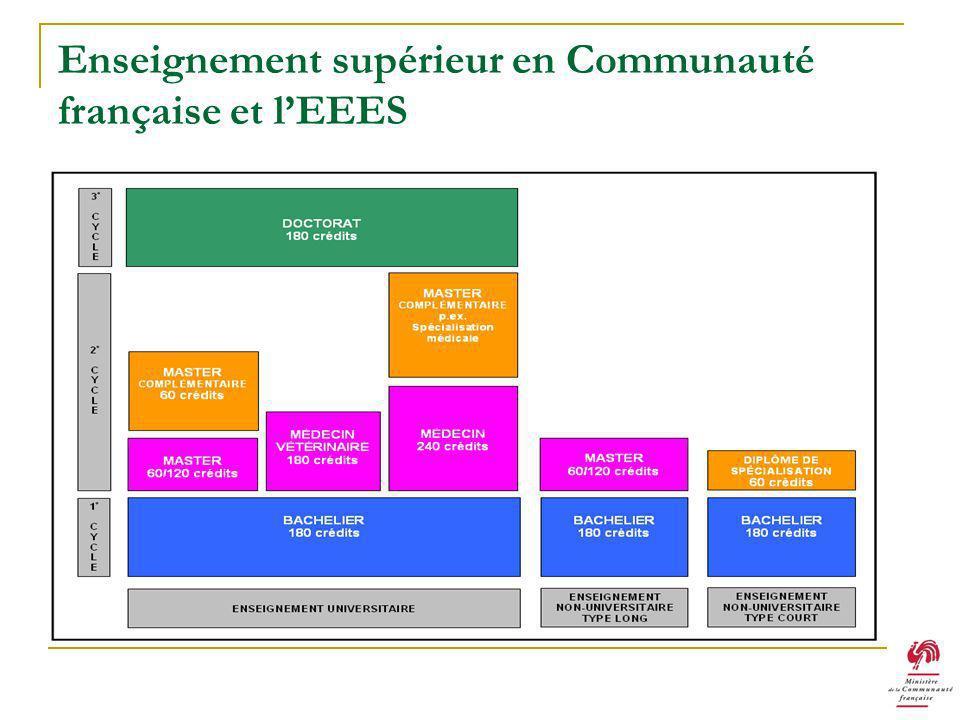 Enseignement supérieur en Communauté française et lEEES