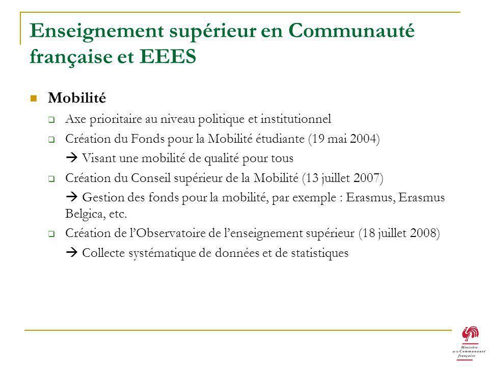 Enseignement supérieur en Communauté française et EEES Mobilité Axe prioritaire au niveau politique et institutionnel Création du Fonds pour la Mobilité étudiante (19 mai 2004) Visant une mobilité de qualité pour tous Création du Conseil supérieur de la Mobilité (13 juillet 2007) Gestion des fonds pour la mobilité, par exemple : Erasmus, Erasmus Belgica, etc.