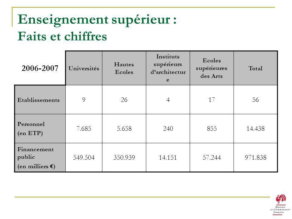 Enseignement supérieur : Faits et chiffres 2006-2007 Universités Hautes Ecoles Instituts supérieurs darchitectur e Ecoles supérieures des Arts Total Etablissements 92641756 Personnel (en ETP) 7.6855.65824085514.438 Financement public (en milliers ) 549.504350.93914.15157.244971.838