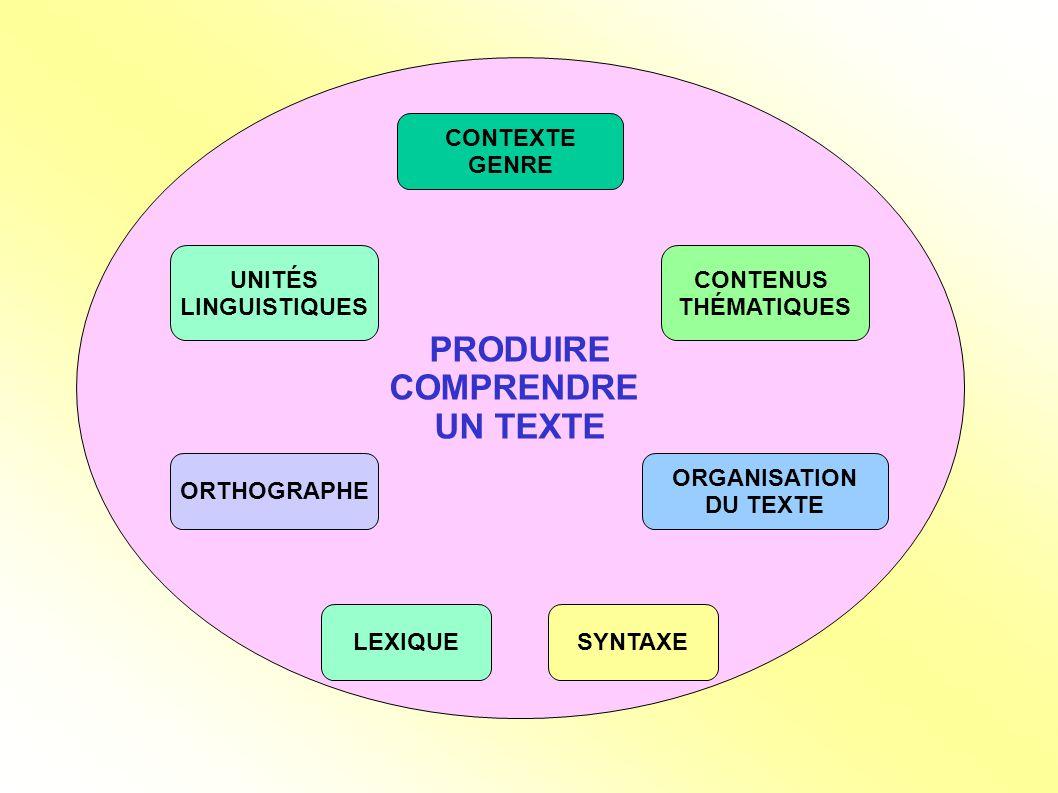 PRODUIRE COMPRENDRE UN TEXTE CONTEXTE GENRE UNITÉS LINGUISTIQUES ORTHOGRAPHE LEXIQUESYNTAXE ORGANISATION DU TEXTE CONTENUS THÉMATIQUES