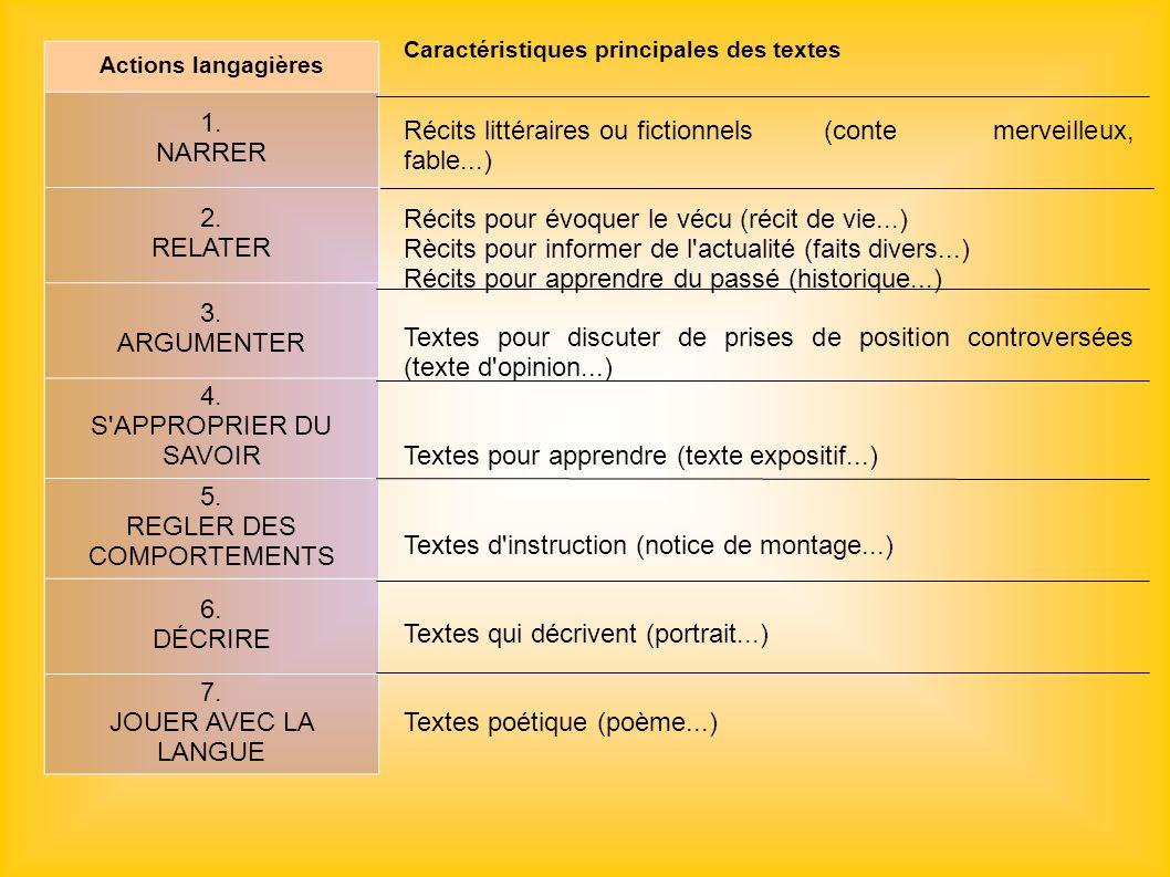 Actions langagières 1. NARRER 2. RELATER 3. ARGUMENTER 4. S'APPROPRIER DU SAVOIR 5. REGLER DES COMPORTEMENTS 6. DÉCRIRE 7. JOUER AVEC LA LANGUE Caract