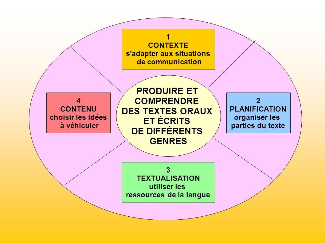 1 CONTEXTE s'adapter aux situations de communication 4 CONTENU choisir les idées à véhiculer 3 TEXTUALISATION utiliser les ressources de la langue 2 P