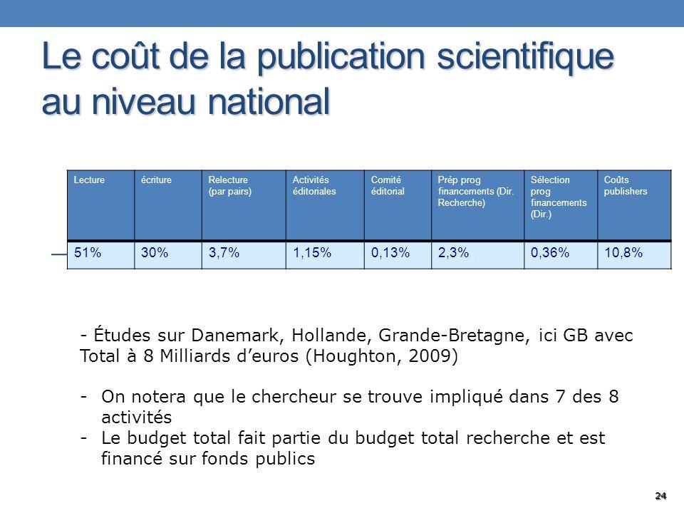 Le coût de la publication scientifique au niveau national LectureécritureRelecture (par pairs) Activités éditoriales Comité éditorial Prép prog financ