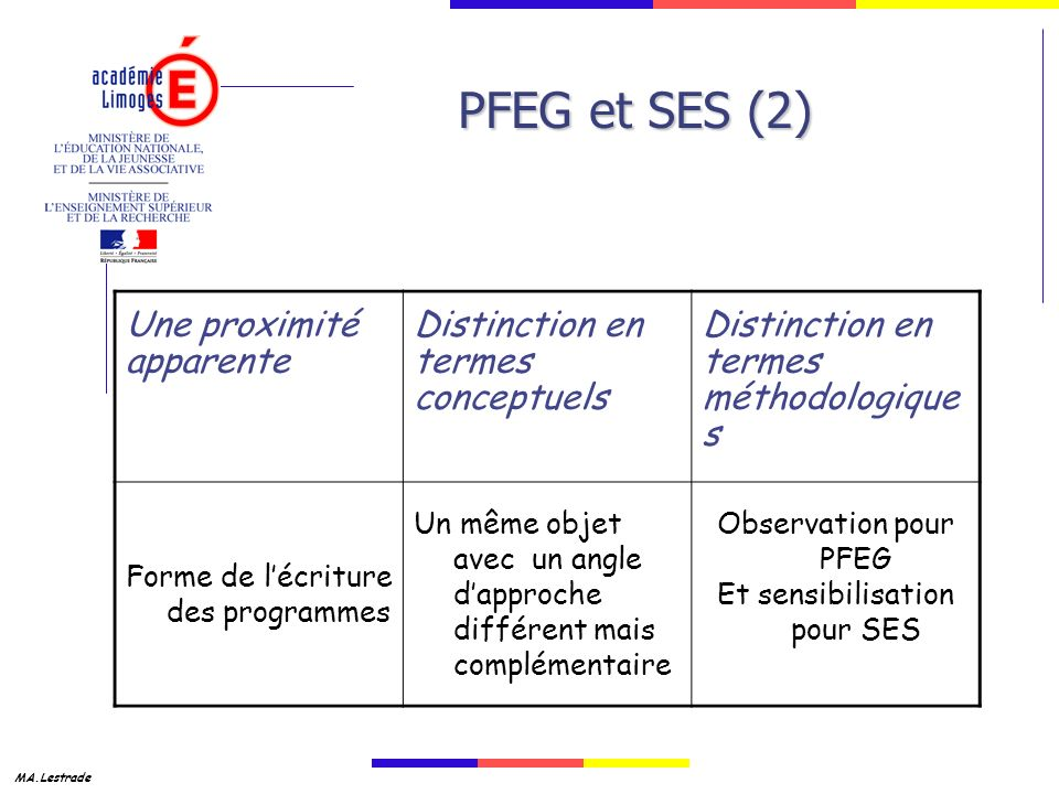 MA.Lestrade PFEG et SES (2) Une proximité apparente Distinction en termes conceptuels Distinction en termes méthodologique s Forme de lécriture des programmes Un même objet avec un angle dapproche différent mais complémentaire Observation pour PFEG Et sensibilisation pour SES