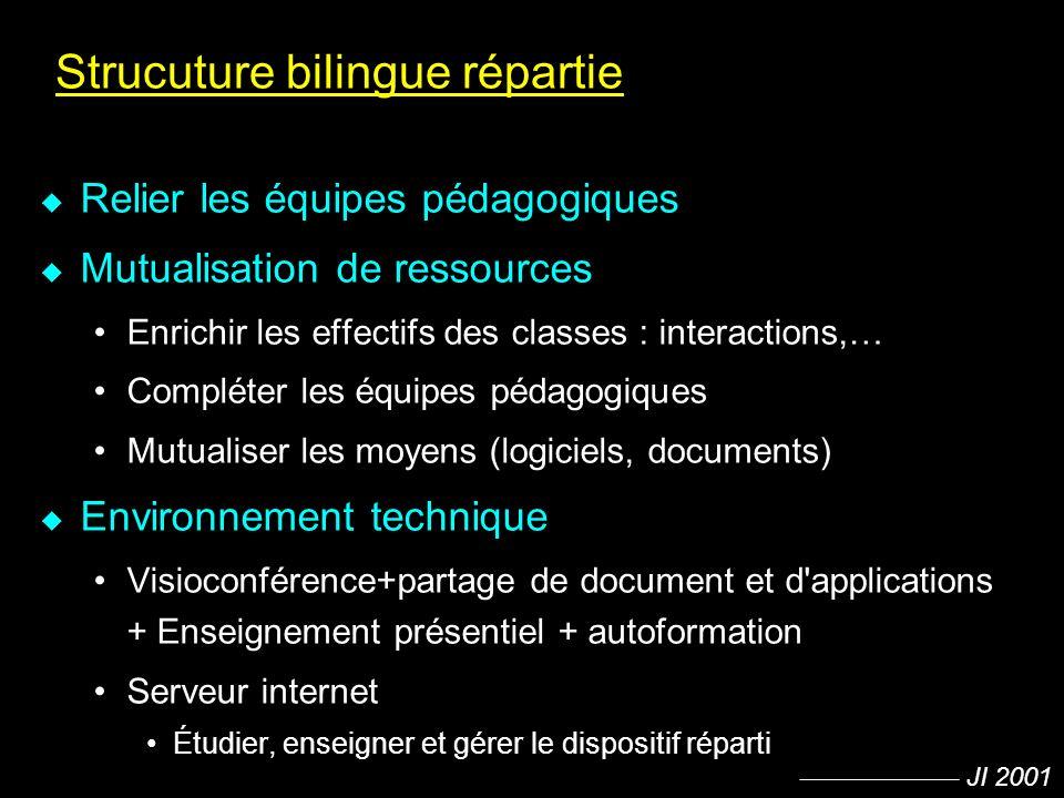 JI 2001 Strucuture bilingue répartie u Relier les équipes pédagogiques u Mutualisation de ressources Enrichir les effectifs des classes : interactions