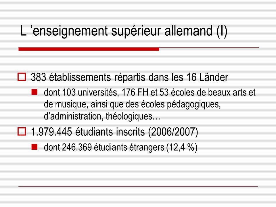 L enseignement supérieur allemand (I) 383 établissements répartis dans les 16 Länder dont 103 universités, 176 FH et 53 écoles de beaux arts et de musique, ainsi que des écoles pédagogiques, dadministration, théologiques… 1.979.445 étudiants inscrits (2006/2007) dont 246.369 étudiants étrangers (12,4 %)