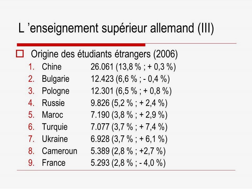 L enseignement supérieur allemand (III) Origine des étudiants étrangers (2006) 1.Chine26.061 (13,8 % ; + 0,3 %) 2.Bulgarie12.423 (6,6 % ; - 0,4 %) 3.Pologne12.301 (6,5 % ; + 0,8 %) 4.Russie9.826 (5,2 % ; + 2,4 %) 5.Maroc7.190 (3,8 % ; + 2,9 %) 6.Turquie7.077 (3,7 % ; + 7,4 %) 7.Ukraine6.928 (3,7 % ; + 6,1 %) 8.Cameroun5.389 (2,8 % ; +2,7 %) 9.France5.293 (2,8 % ; - 4,0 %)