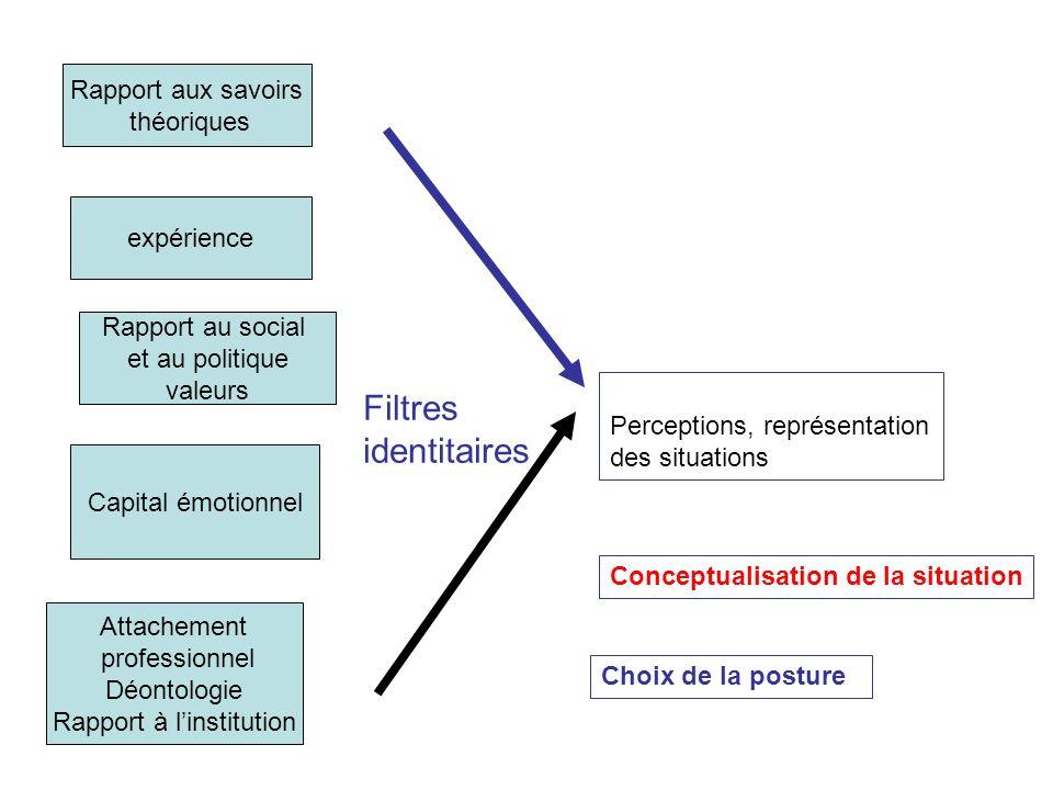 Rapport aux savoirs théoriques expérience Rapport au social et au politique valeurs Capital émotionnel Attachement professionnel Déontologie Rapport à