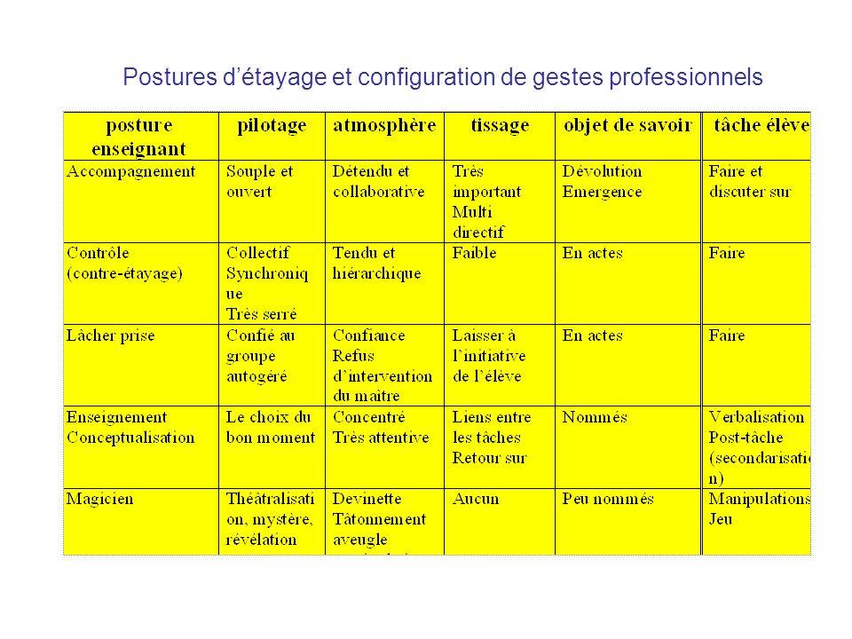 Postures détayage et configuration de gestes professionnels