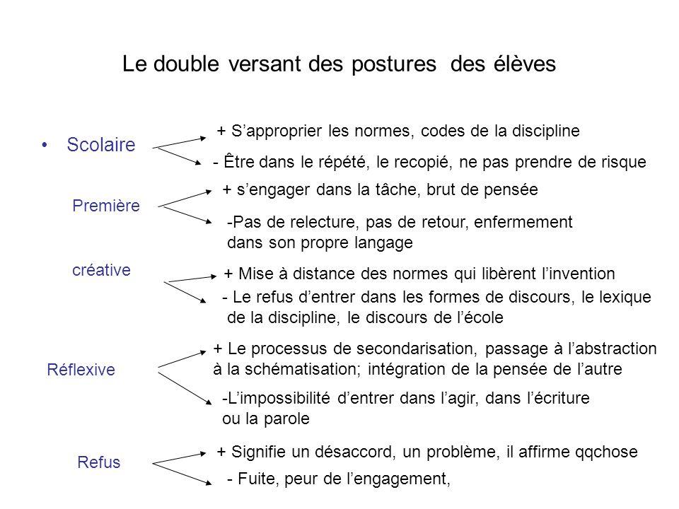 Le double versant des postures des élèves Scolaire + Sapproprier les normes, codes de la discipline - Être dans le répété, le recopié, ne pas prendre