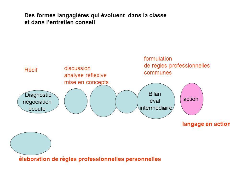 Des formes langagières qui évoluent dans la classe et dans lentretien conseil Diagnostic négociation écoute Bilan éval intermédiaire action Récit disc