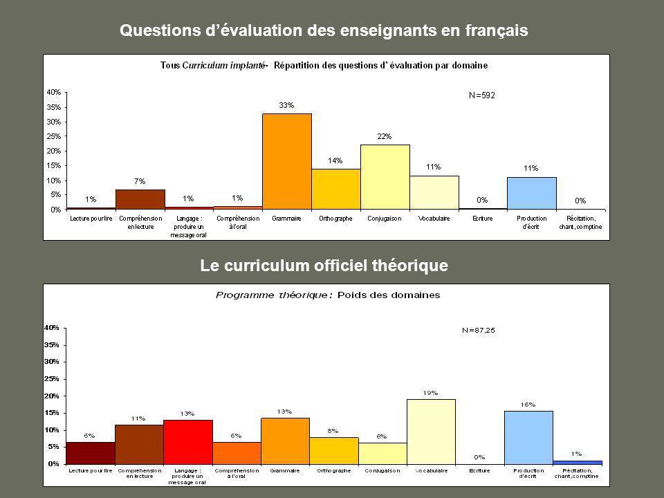 Questions dévaluation des enseignants en français Le curriculum officiel théorique