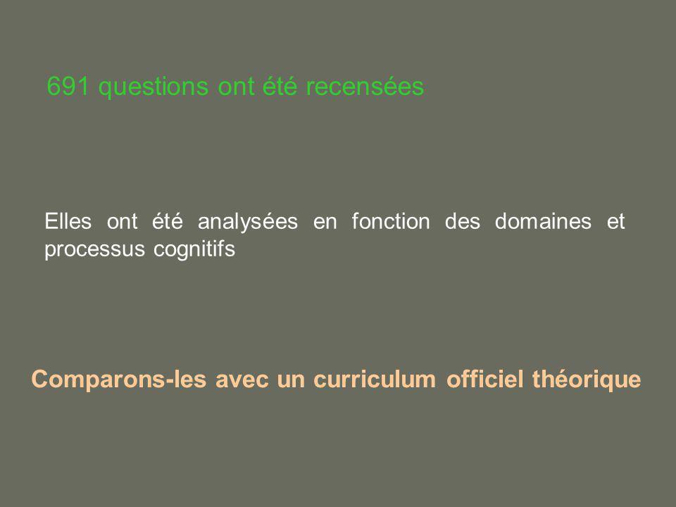691 questions ont été recensées Comparons-les avec un curriculum officiel théorique Elles ont été analysées en fonction des domaines et processus cogn