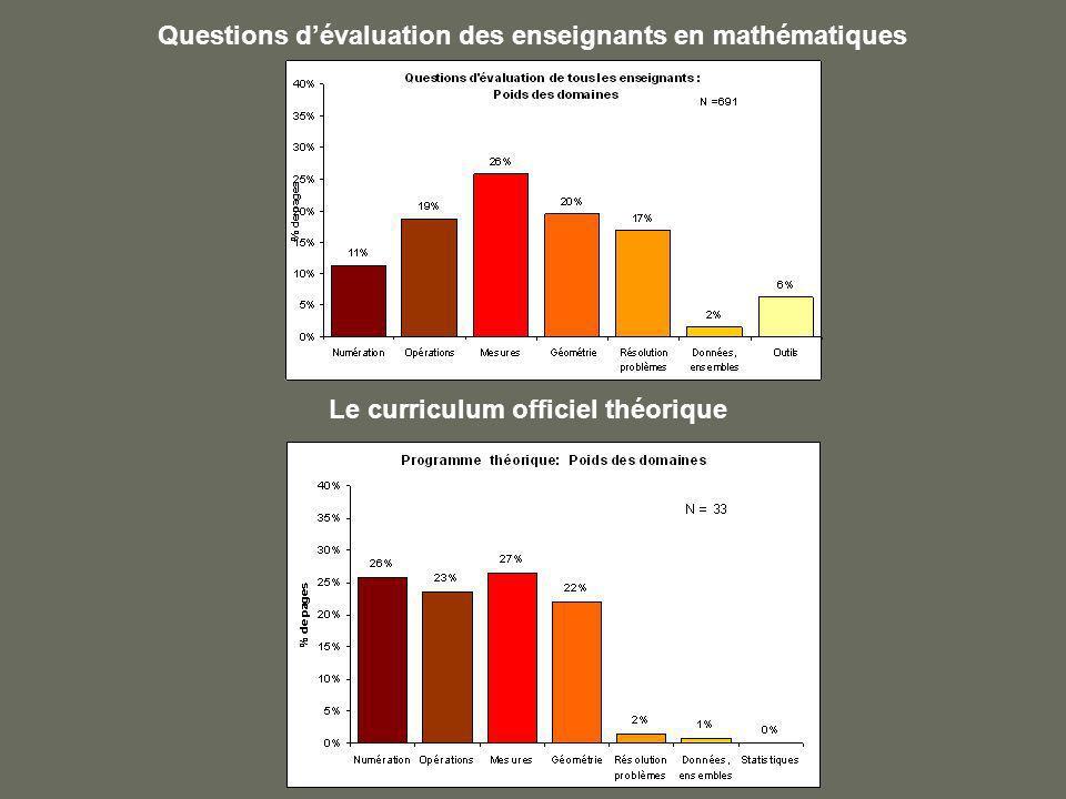 Questions dévaluation des enseignants en mathématiques Le curriculum officiel théorique