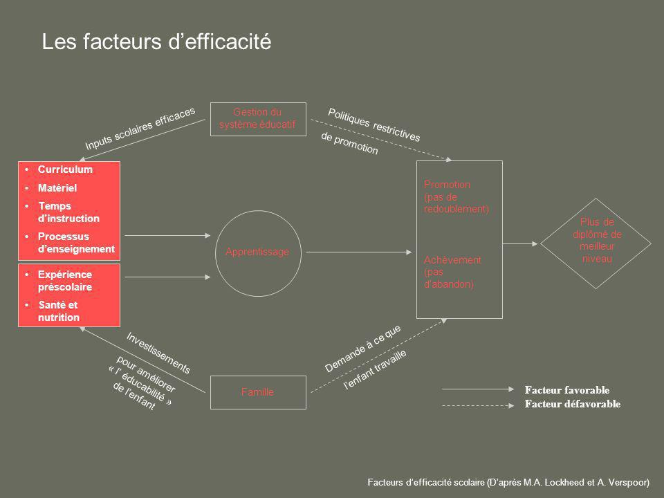 Curriculum Matériel Temps dinstruction Processus denseignement Facteur favorable Facteur défavorable Gestion du système éducatif Famille Promotion (pa