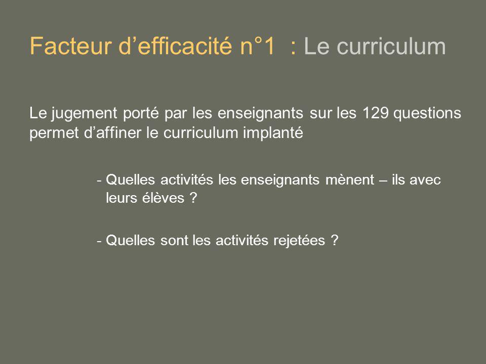 Facteur defficacité n°1 : Le curriculum Le jugement porté par les enseignants sur les 129 questions permet daffiner le curriculum implanté - Quelles a