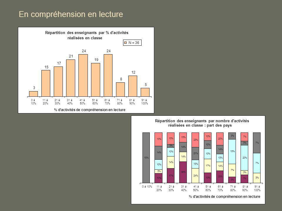 En compréhension en lecture Répartition des enseignants par % d'activités réalisées en classe 3 15 17 21 24 19 24 8 12 5 0 à 10% 11 à 20% 21 à 30% 31