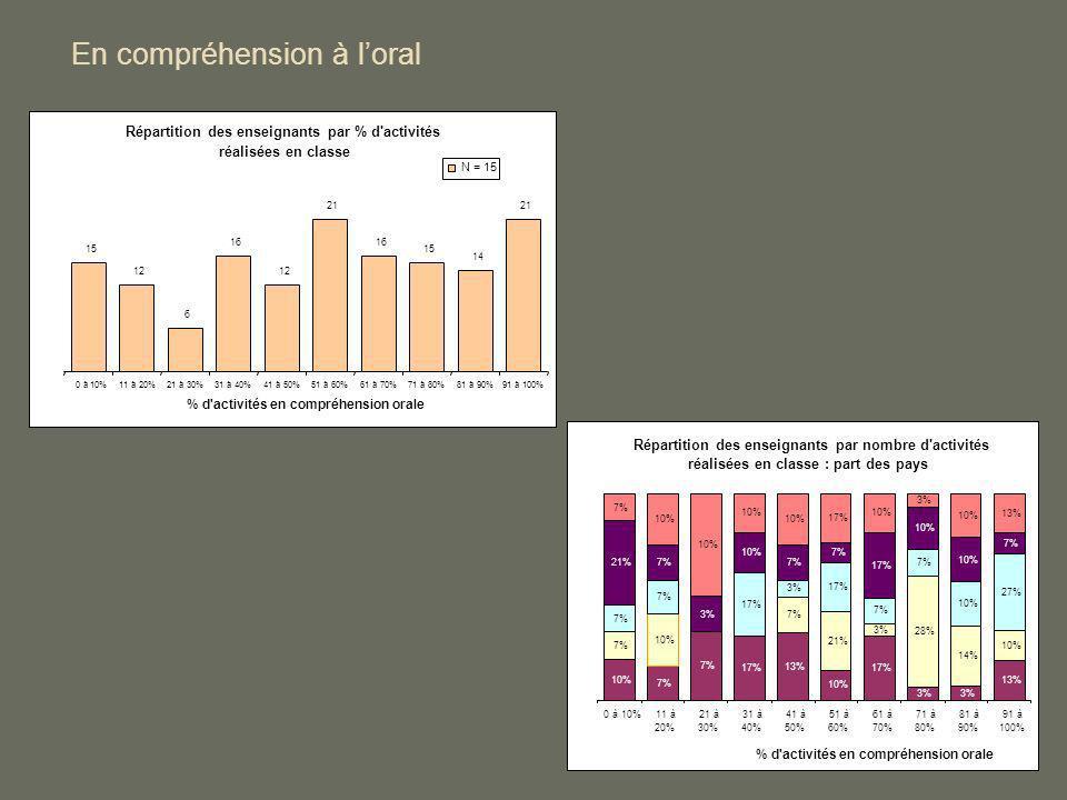 En compréhension à loral Répartition des enseignants par % d'activités réalisées en classe 15 12 6 16 12 21 16 15 14 21 0 à 10%11 à 20%21 à 30%31 à 40