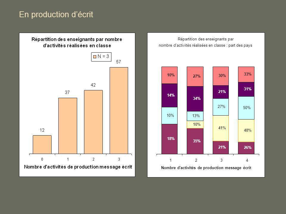 En production décrit Répartition des enseignants par nombre d'activités réalisées en classe : part des pays 18% 35% 21% 26% 10% 48% 13% 27% 50% 14% 34
