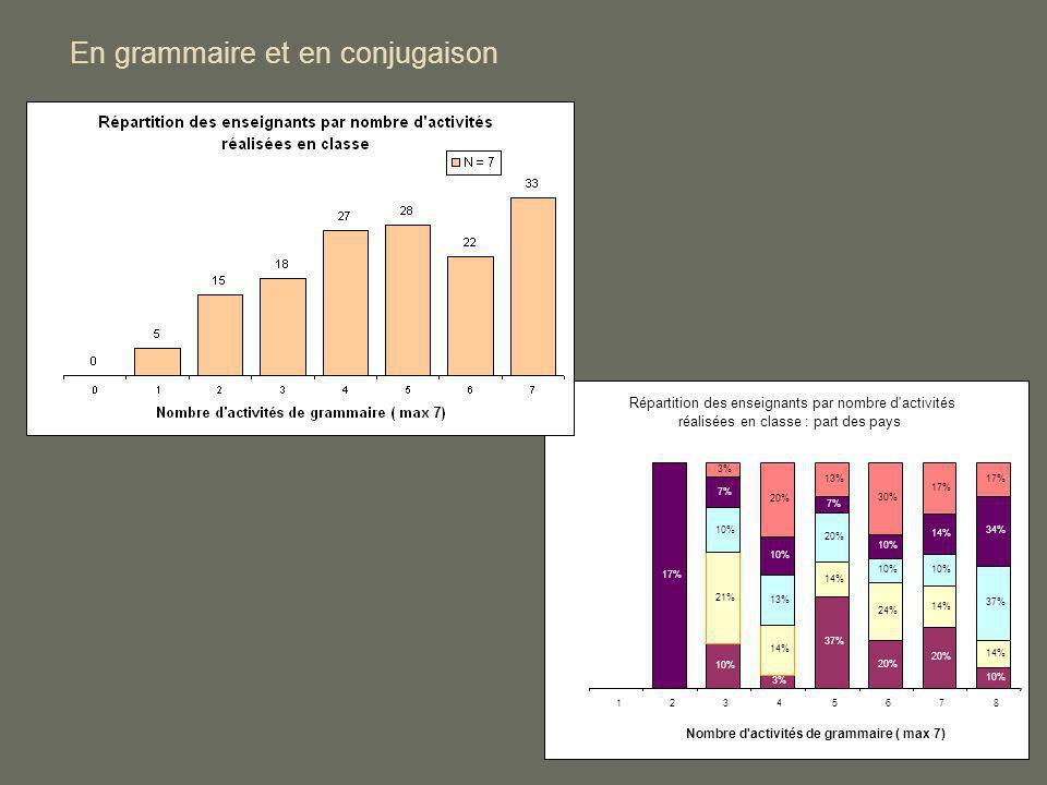 En grammaire et en conjugaison Répartition des enseignants par nombre d'activités réalisées en classe : part des pays 10% 3% 37% 20% 10% 14% 24% 14% 1