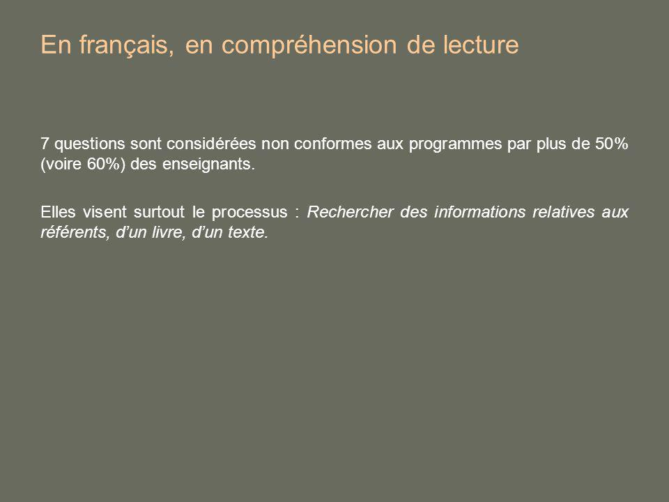 En français, en compréhension de lecture 7 questions sont considérées non conformes aux programmes par plus de 50% (voire 60%) des enseignants. Elles