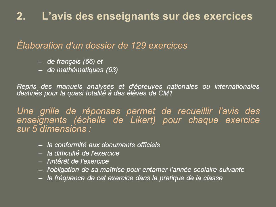 2.Lavis des enseignants sur des exercices Élaboration d'un dossier de 129 exercices –de français (66) et –de mathématiques (63) Repris des manuels ana