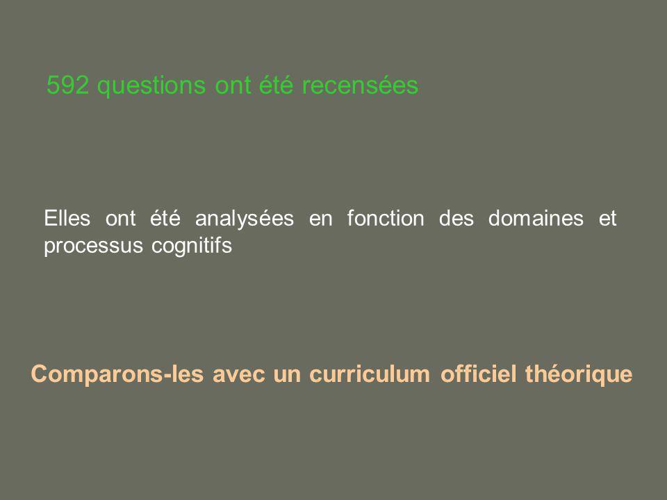 592 questions ont été recensées Comparons-les avec un curriculum officiel théorique Elles ont été analysées en fonction des domaines et processus cogn