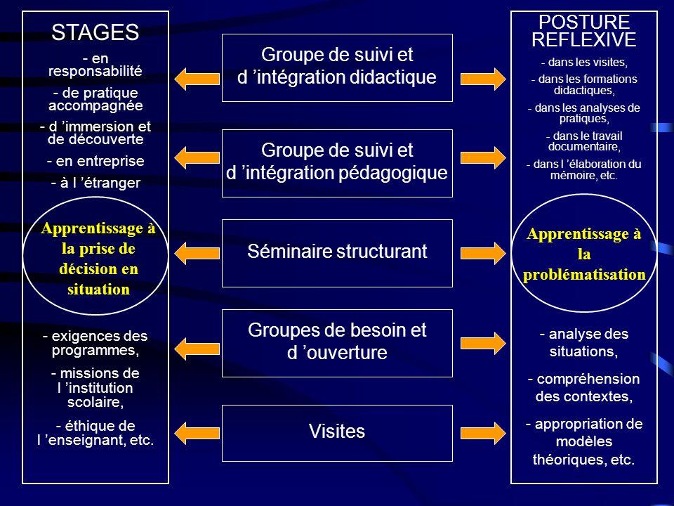 STAGES - en responsabilité - de pratique accompagnée - d immersion et de découverte - en entreprise - à l étranger Apprentissage à la prise de décision en situation - exigences des programmes, - missions de l institution scolaire, - éthique de l enseignant, etc.