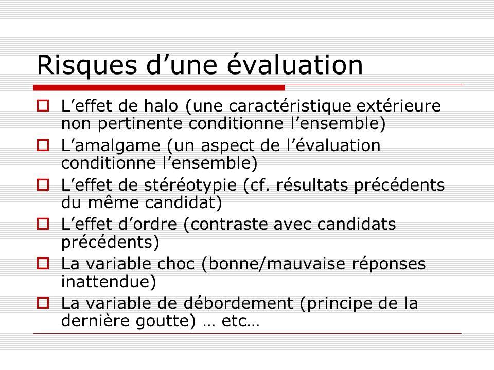 Risques dune évaluation Leffet de halo (une caractéristique extérieure non pertinente conditionne lensemble) Lamalgame (un aspect de lévaluation conditionne lensemble) Leffet de stéréotypie (cf.